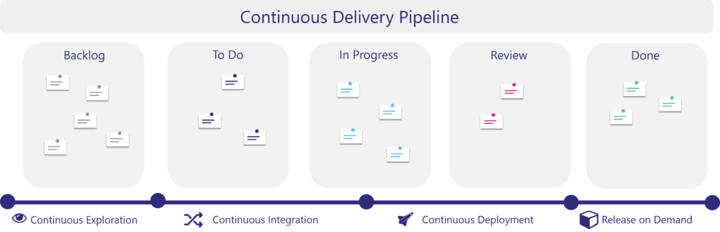 Continuous Delivery Pipeline with microservices architecture