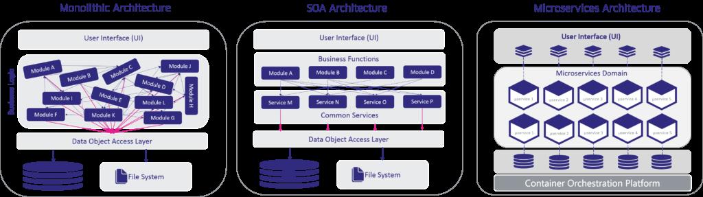 Monolith vs. SOA vs. Microservices Architecture