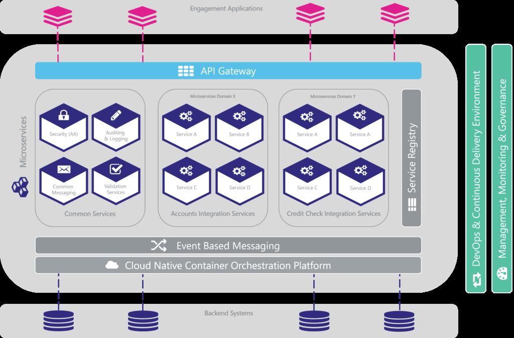 Agile Integration Platform - System Architecture - Banking