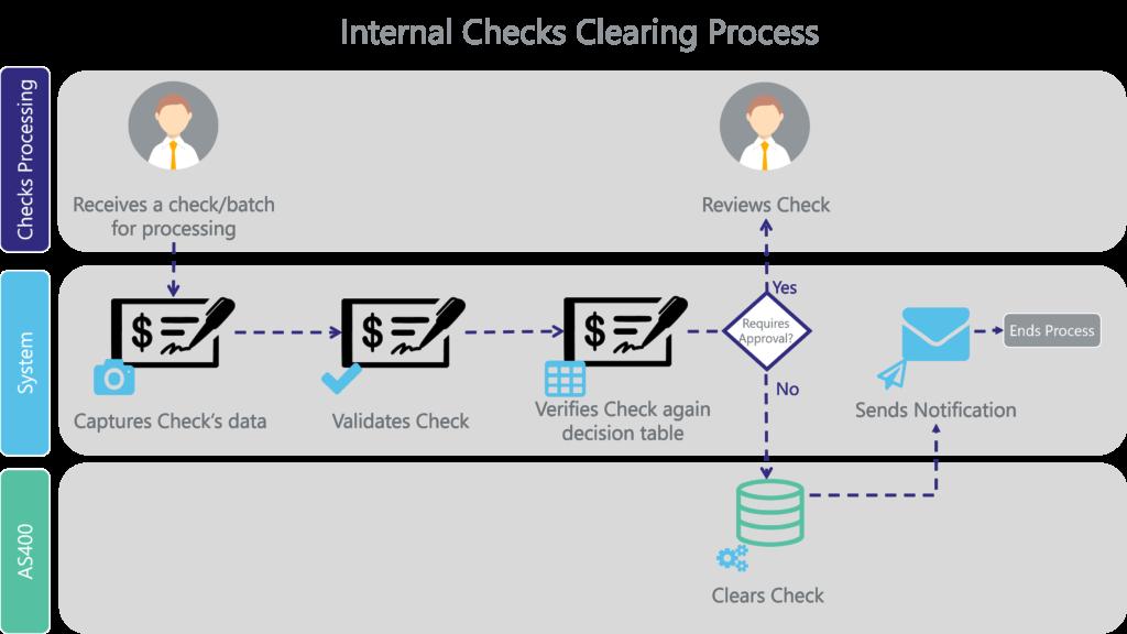 internal checks clearing process - banking solution