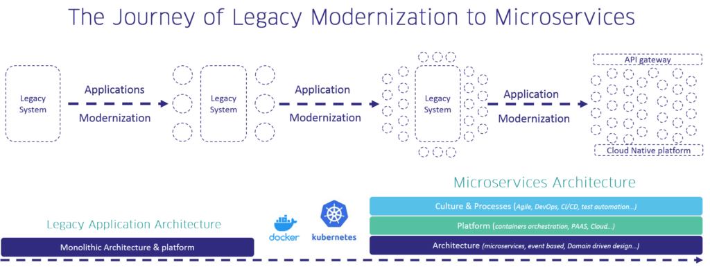 Journey of Legacy Modernization to Microservices