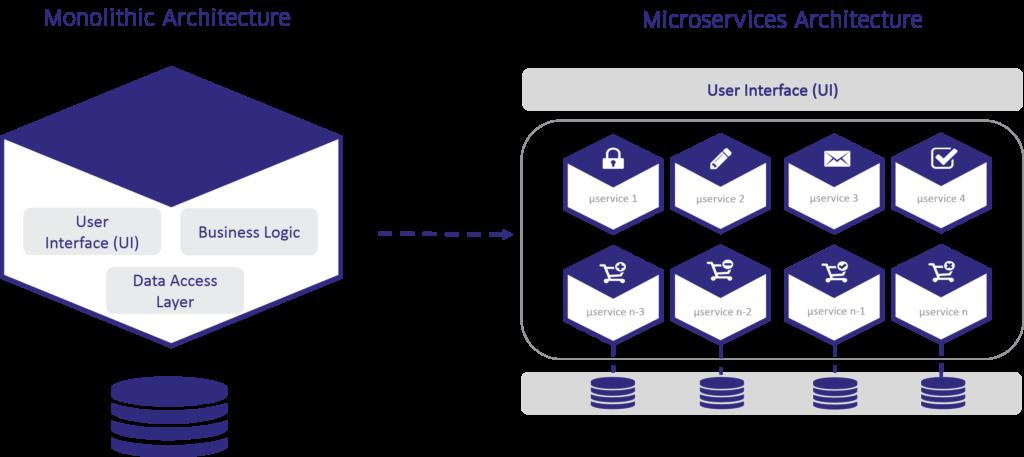 monolith vs microservices architecture