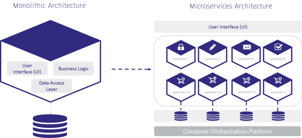 monolith vs microservices architecture