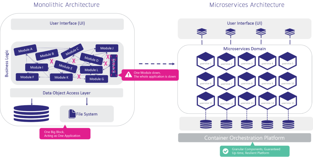 benefits of microservices - resilience