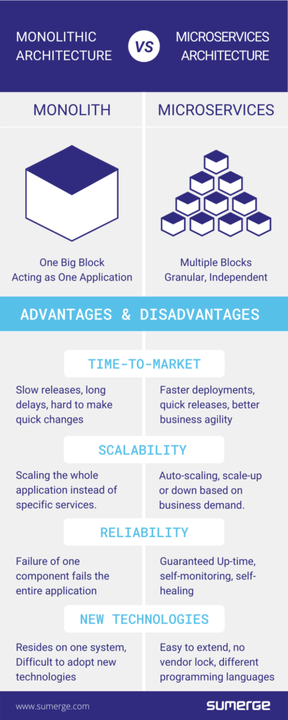 microservices vs monolithic architecture infographic